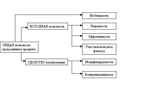 Характеристика программного продукта