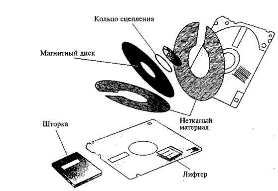 Магнитные диски называются