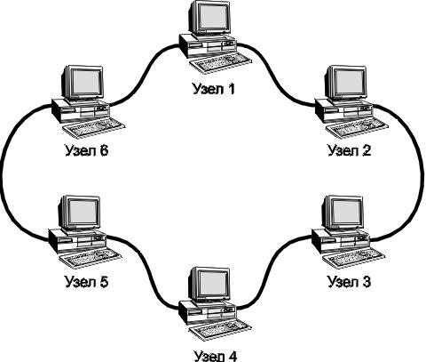 В сети с кольцевой топологией