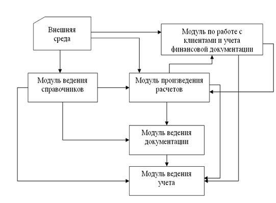Структура дипломного проекта по программированию 6067